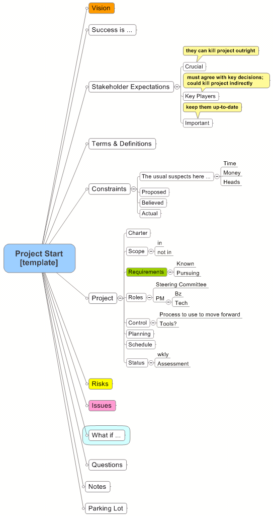 project map template